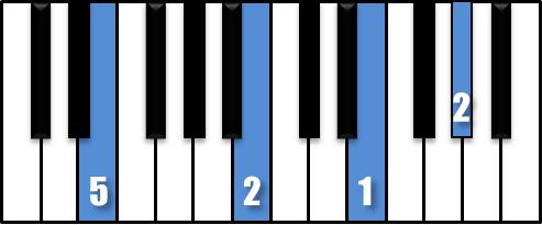 Обучение на клавишах пианино