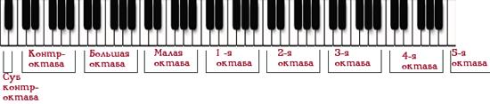 ноты на пианино титаник для начинающих