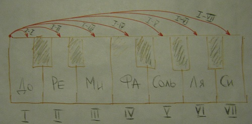 Урок фортепиано на хоровом отделении - b