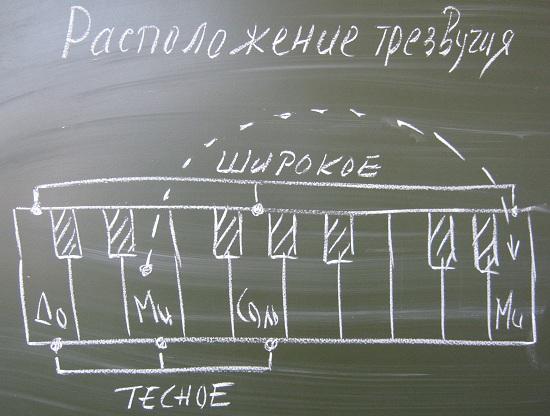 Урок фортепиано на хоровом отделении - d27a