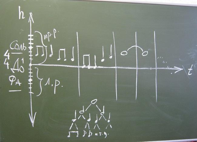 Урок фортепиано на хоровом отделении - aee5