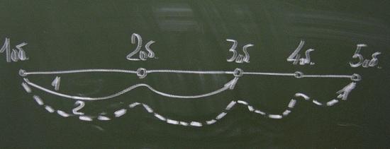 Схема игры на Фортепиано - картинка 1
