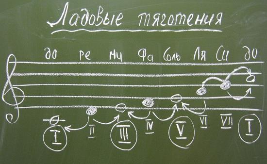 Урок фортепиано на хоровом отделении - f