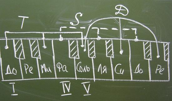 песни с аккордами игры на гитаре